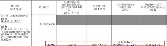 「澳门银河谁的产业」弃购金额18亿:可转债弃购成常态 五券商成最大接盘侠