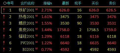商品期市开盘:铁矿石涨近3% 沪镍跌逾2%