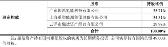 注:國鴻重塑股東構成