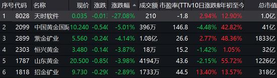 沪金暴跌2%黄金股走低:紫金矿业、山东黄金等跌4%