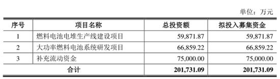燃料电池龙头重塑股份IPO:不仅从未盈利 更有保姆关联方包产包销