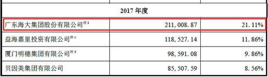 2017年深粮集团主要供应商