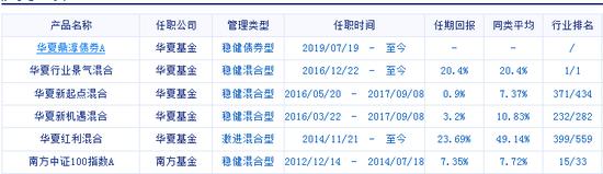 华夏新起点等两产品分别增聘陈虎、柳万军为基金经理