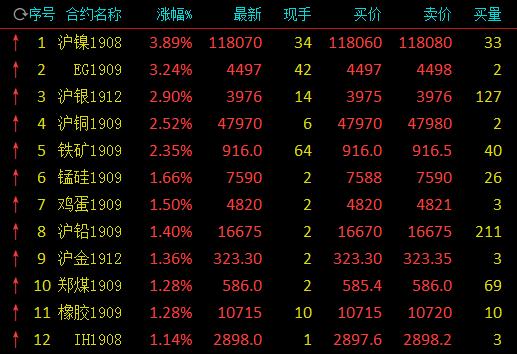 商品期货多数收涨 有色金属领涨商品沪镍大涨逾3%