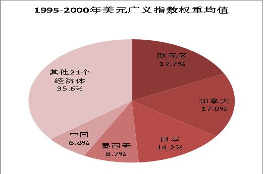 图2:90年代后期人民币在广义美元指数中占比仅7%