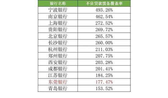 图:城商行不良贷拨备率(2017年年报)