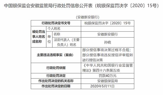 安徽新安银行被罚40万:部分授信事项决策过程不合规