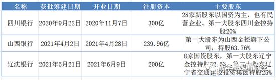 辽沈等三家省级城商行悉数开业:国资股东加持资本雄厚 发展前景受期待