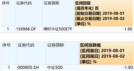 博时中证500ETF跌1.9%遭投诉 博时多产品大幅输基准