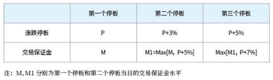图表17:乙二醇合约连续停板时保证金收取标准