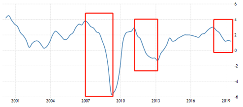 图2:2000年以去欧元区GDP增加年率
