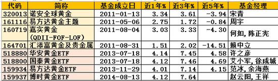 数据来源:wind;截止20190314
