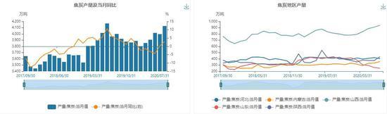 渤海期货:焦炭:调整不及预期 空单止盈离场