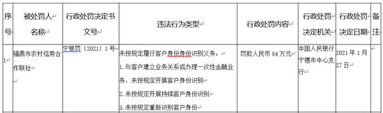 福鼎市农村信用合作联社被罚84万 未按规定识别客户身份