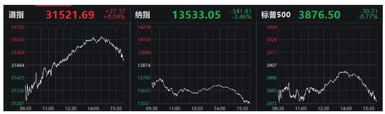 惊魂一夜:特斯拉狂跌8%比特币极限巨震 A股如何走?