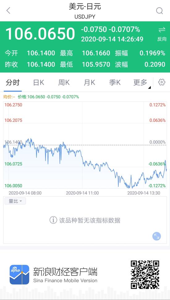 菅义伟将被指名为日本新任首相 美元兑日元短线小幅震荡