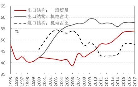 图1:中国出口结构的技术含量不断提高