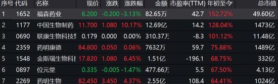 医药股暴涨 福森药业年内暴涨152%中国生物涨129%
