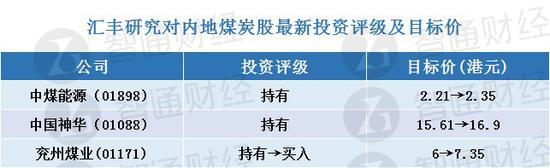汇丰研究:上调煤炭股目标价 兖州煤业升至买入评级