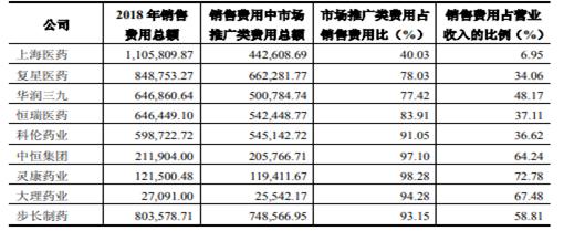医保药丹红注射液被32省市监控 步长制药六年赚217亿
