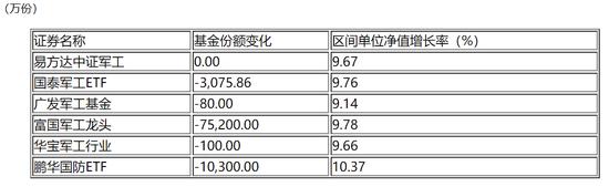 上海淘宝兼职推广_军工ETF遭遇资金获利了结 基金经理仍坚定看好