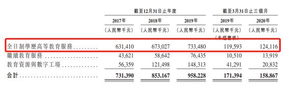 东软教育通过港交所聆讯:负债率攀升 刘积仁控制超30%股权