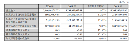 东易日盛2020年年报发布:归属于上市公司股东的净利润1.8亿元 同比增长172.34%