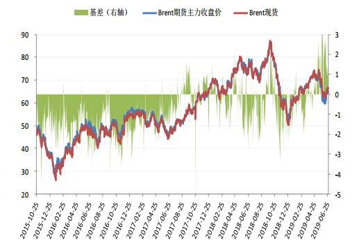 中信建投:供应利好难掩需求忧虑 原油涨势或难持续