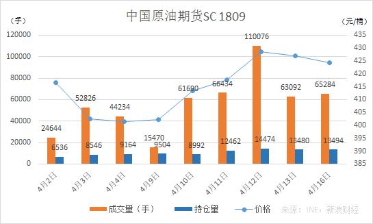 中国原油期货SC1809合约(来源:INE,新浪财经)