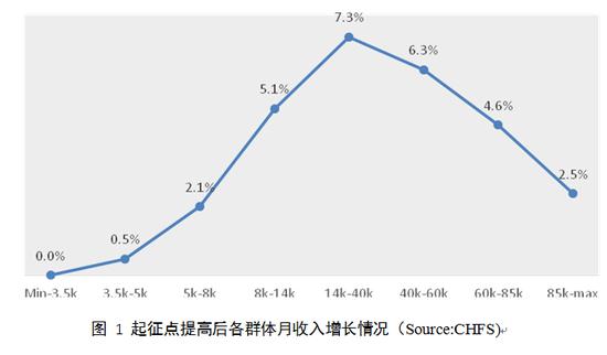 图 1 起征点提高后各群体月收入增长情况(Source:CHFS)