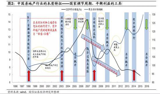 资料来源:wind,国信证券经纪研究所整理