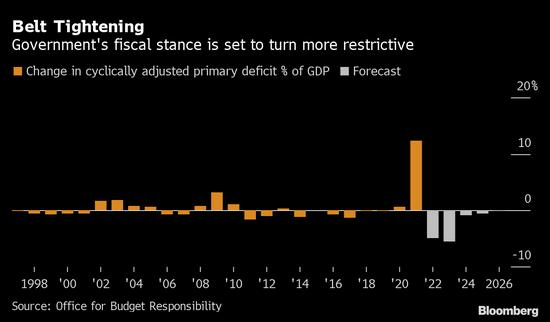 英国央行和财政部都准备退出刺激 或面临双重政策失误风险