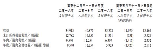 钱汇娱乐官网总主管-2019年前9月黑龙江省化学纤维产量为3.02万吨