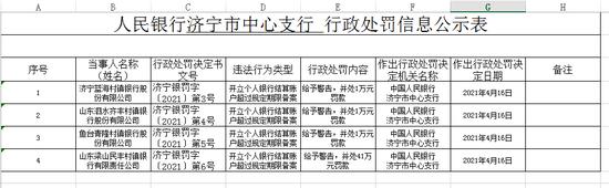 开立个人银行结算账户超过规定期限备案 济宁四家村镇银行被罚