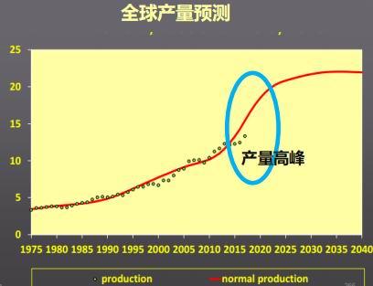 华联期货:橡胶:边际收缩空间依然有限
