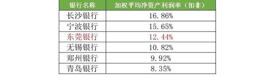 注:上图指标口径为扣非后净资产收益率