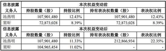 立思辰更名豆神教育完成工商登记 窦昕持股比例将升至11.02%