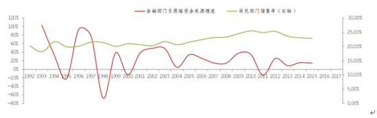 图8 居民储蓄率与金融部门负债端资金来源增速 资料来源:WIND,交通银行金研中心