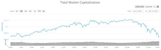 从暴涨到暴跌 突破4万美元后比特币价格跌超10%