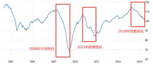 图1:2000年以去欧元区经济景气指数