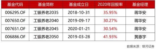 工银养老2035、2050同类业绩夺魁 工银瑞信FOF投资实力彰显
