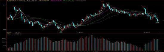 倍特期货:新季玉米价格主导 构建牛市看涨价差