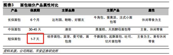 鹰眼财报|桃李面包回撤近20%背后:关键变量异动 大股东套现逾40亿