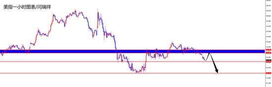 闫瑞祥:黄金继续关注86区域支撑 欧美低多看高点