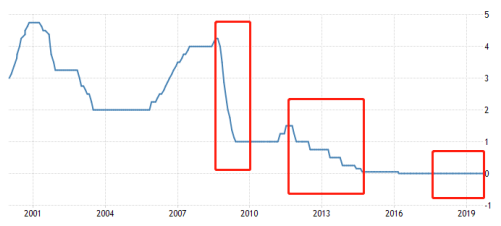 图3:2000年以去欧央止利率表示