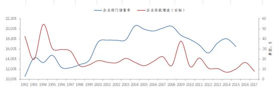 图13 企业部门储蓄率与企业存款增速 资料来源:WIND,交通银行金研中心