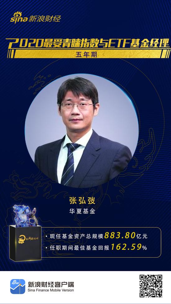 华夏基金张弘弢获得五年期最受青睐指数与ETF基金经理