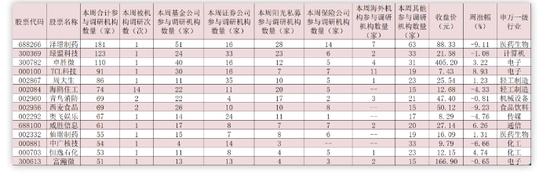 九月首周机构密集调研189家公司 QFII斥资逾31亿元加仓16只潜力股