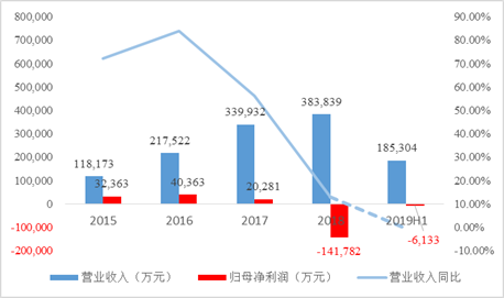 "2019Q3预亏1.5亿-1.9亿元 恒康医疗恐被""ST"""