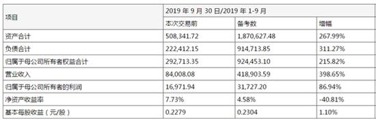 三峡水利2019年实现营业收入13.07亿元